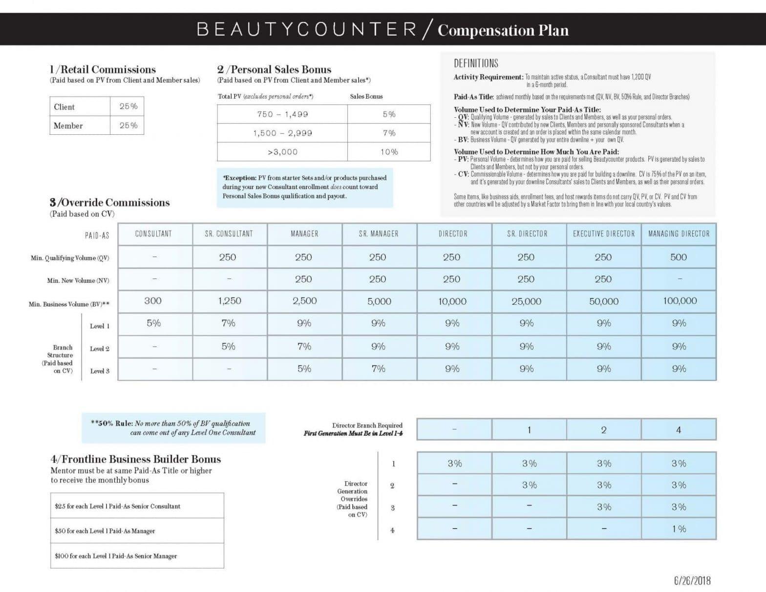Beautycounter Compensation Plan