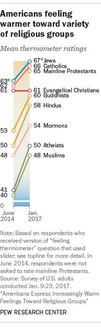 Americans' Feelings towards Religions