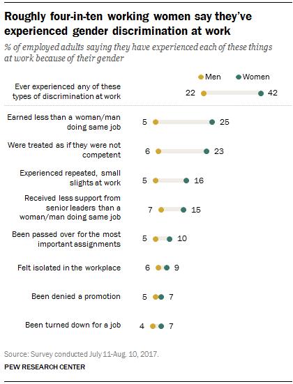 Gender Discrimination Data