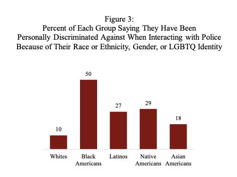 Harvard Discrimination Data