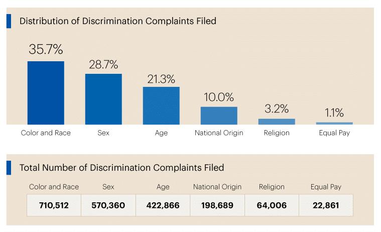 Ranking Employment Discrimination